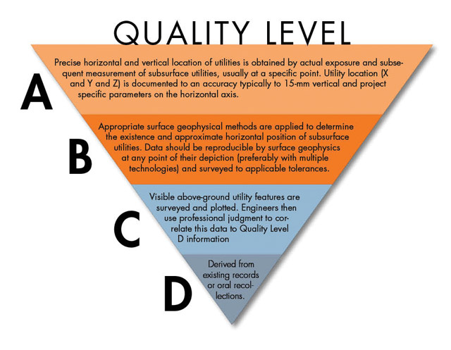 quality level - SUE